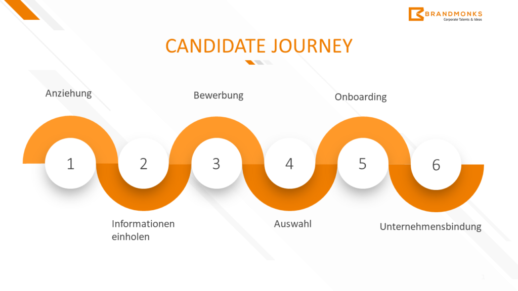 Candidate Journey - 6 Phasen