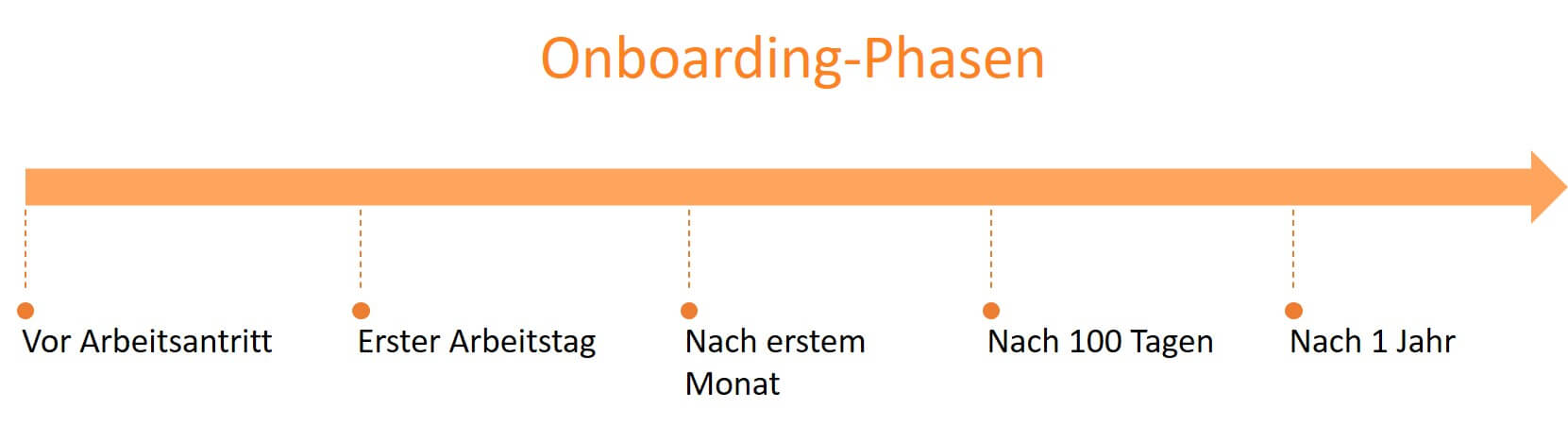 Phasen des Onboardings