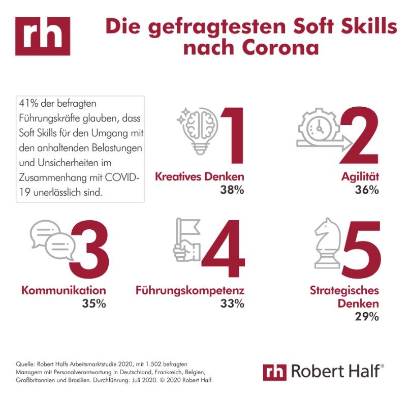Gefragte Soft Skills nach Crona - Robert Half Arbeitsmarktstudie 2020